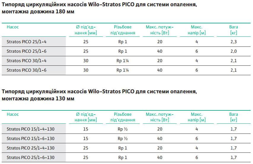 tsirkulyatsionnyj nasos wilo stratos pico 15 1 4 130 energosberegayushchijustanovka2